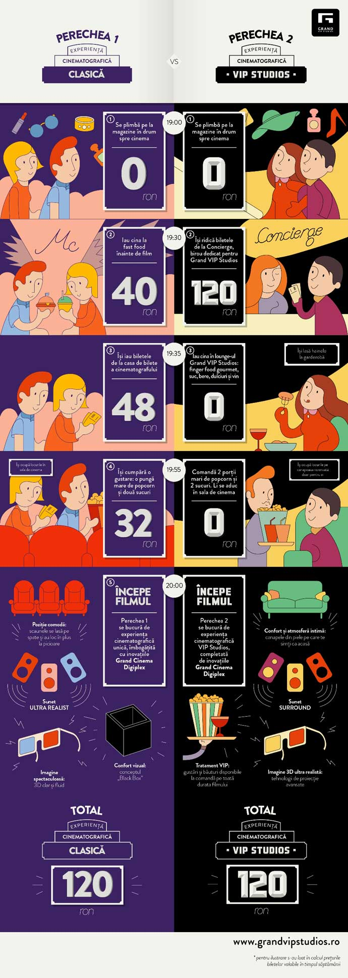 infografic-Grand-Vip-Studios
